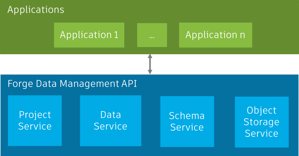 Overview | Data Management API | Autodesk Forge